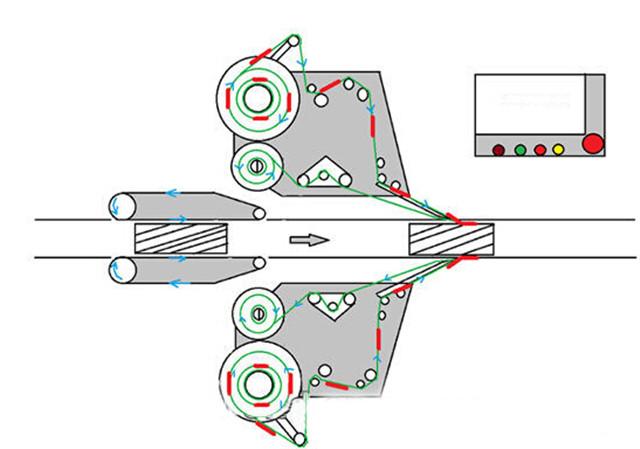 Graficul laturilor automate cu cap dublu plus mașina de etichetare a sticlelor rotunde