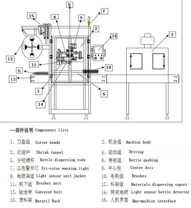 Principalii parametri tehnici ai echipamentului de etichetare a manșoanelor