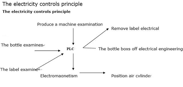 Principiul controlului electricității